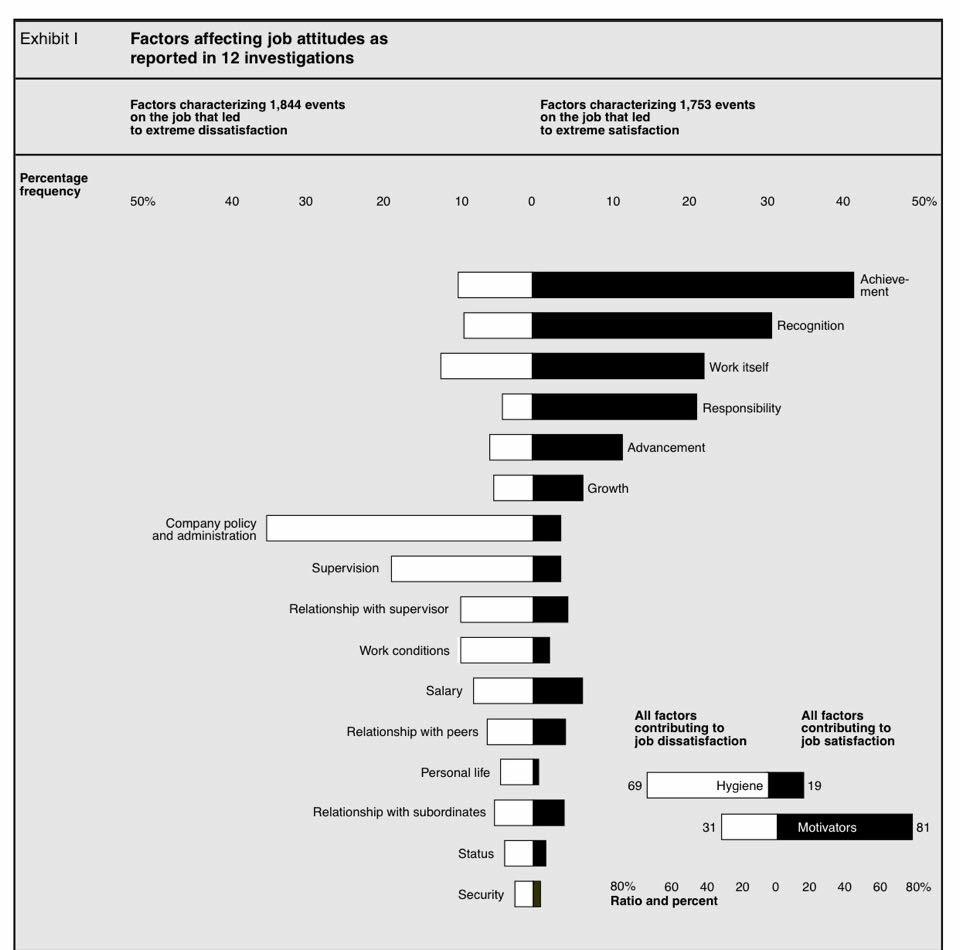 Chart showing factors affecting job attitudes