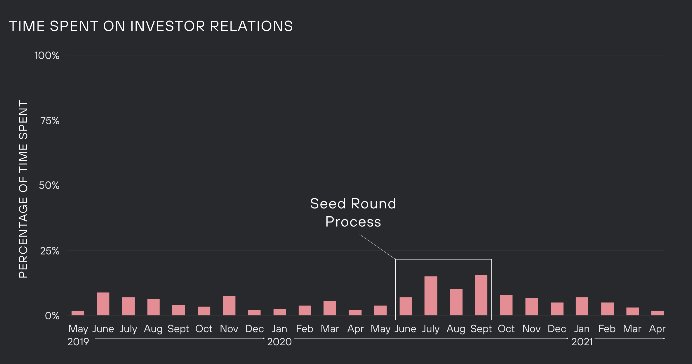 Graph of time spent on investor relations