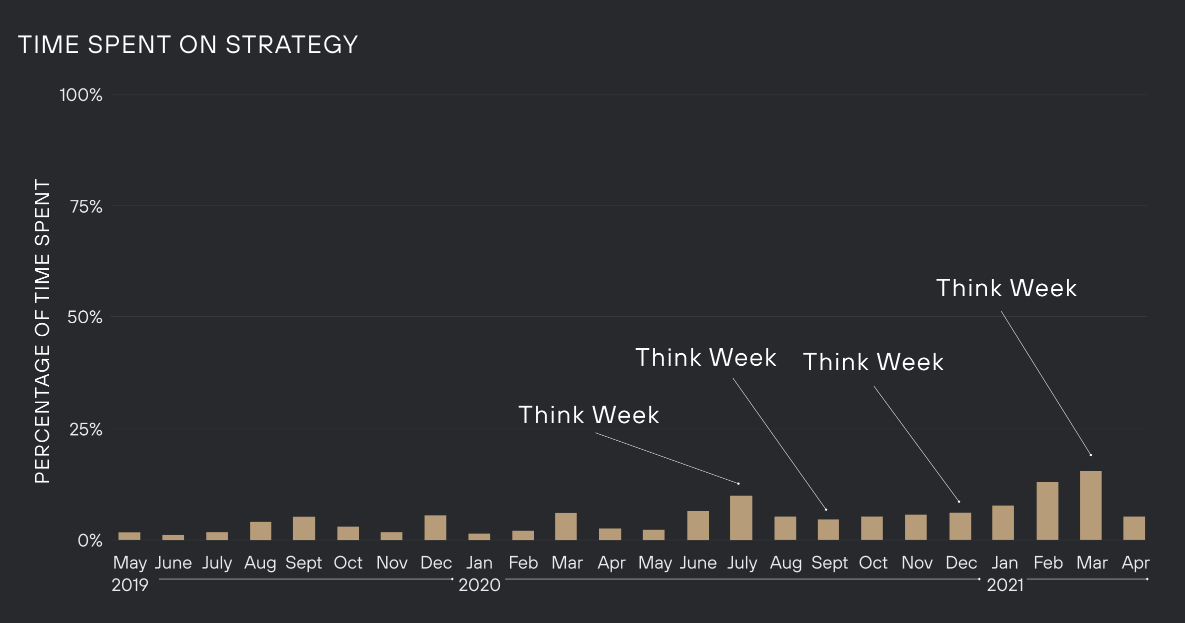 Graph of time spent on strategy
