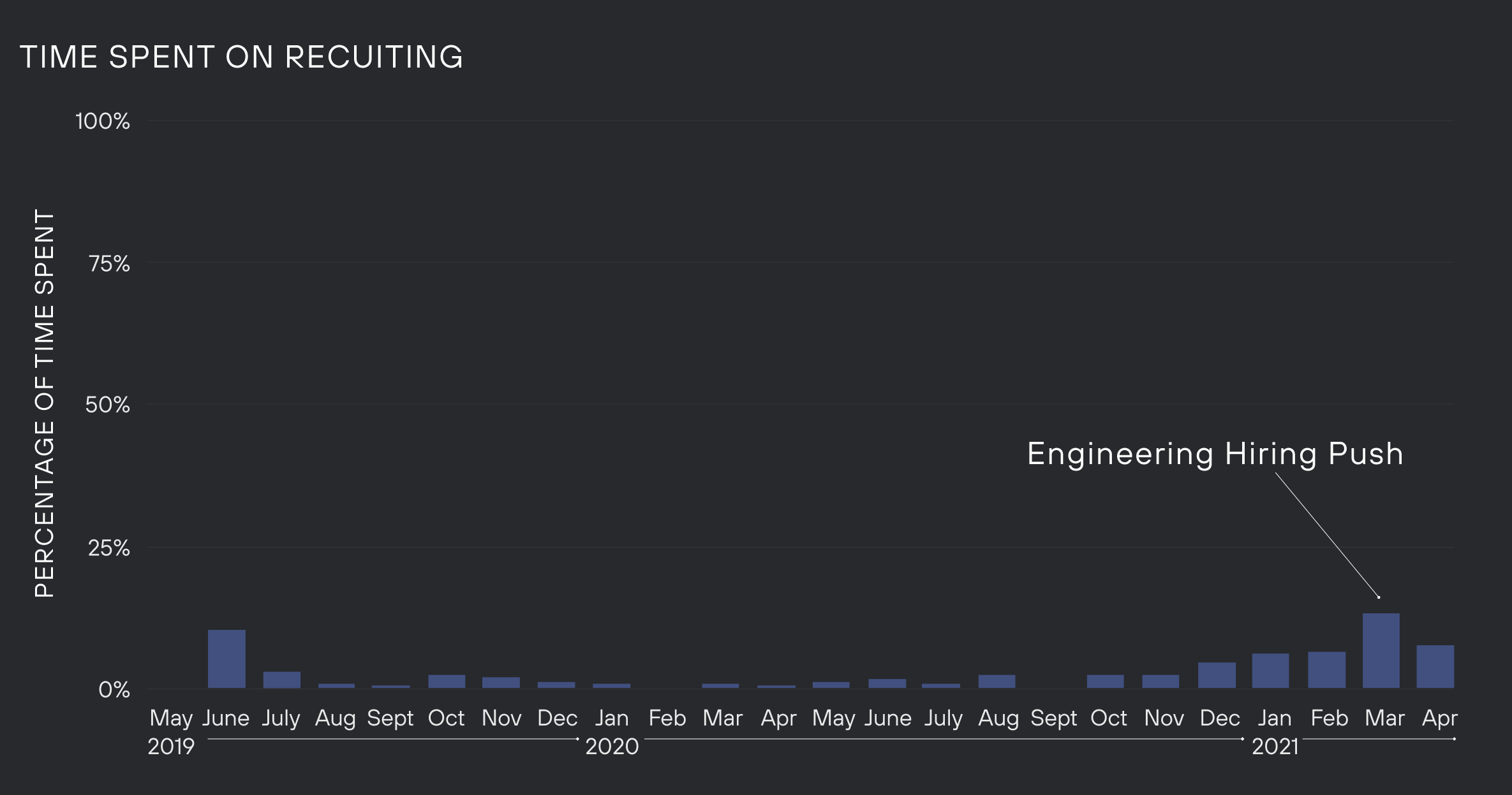 Graph of time spent on recruiting