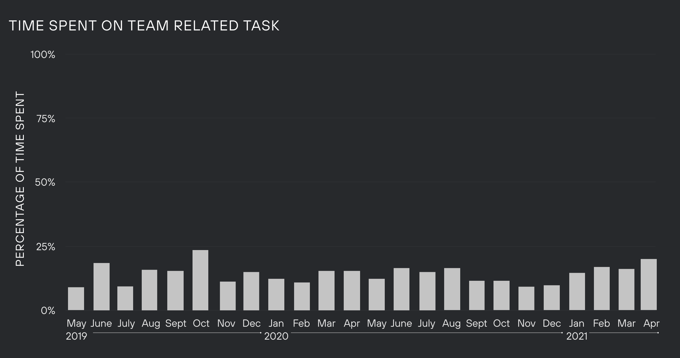 Graph of time spent on team-related tasks