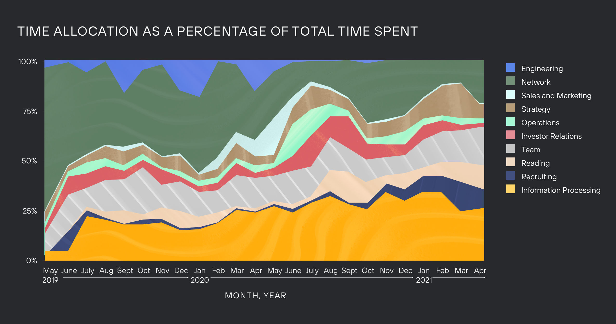 Graph of time allocation as a percentage of total time spent