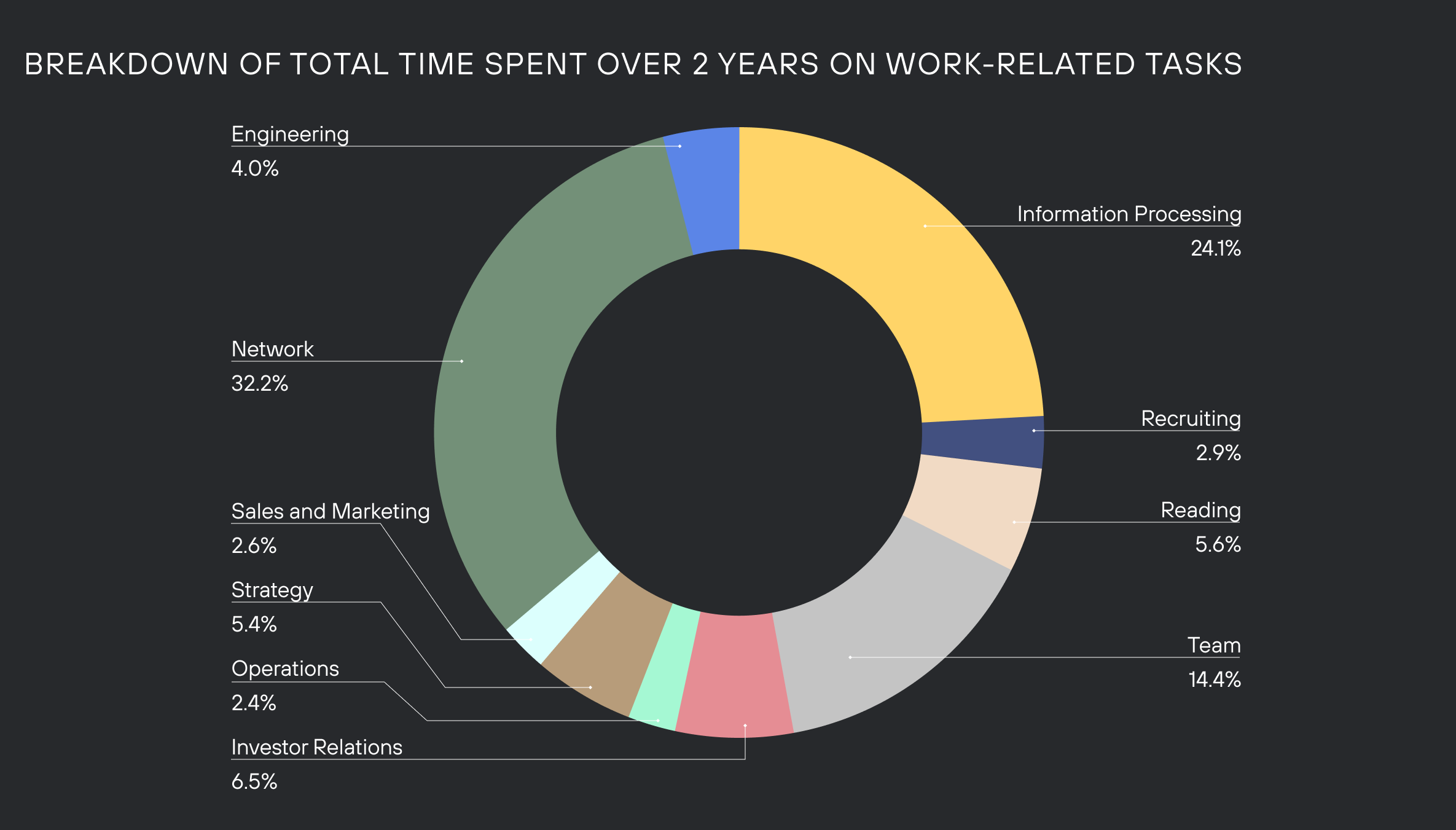 Graph of total time spent with categories