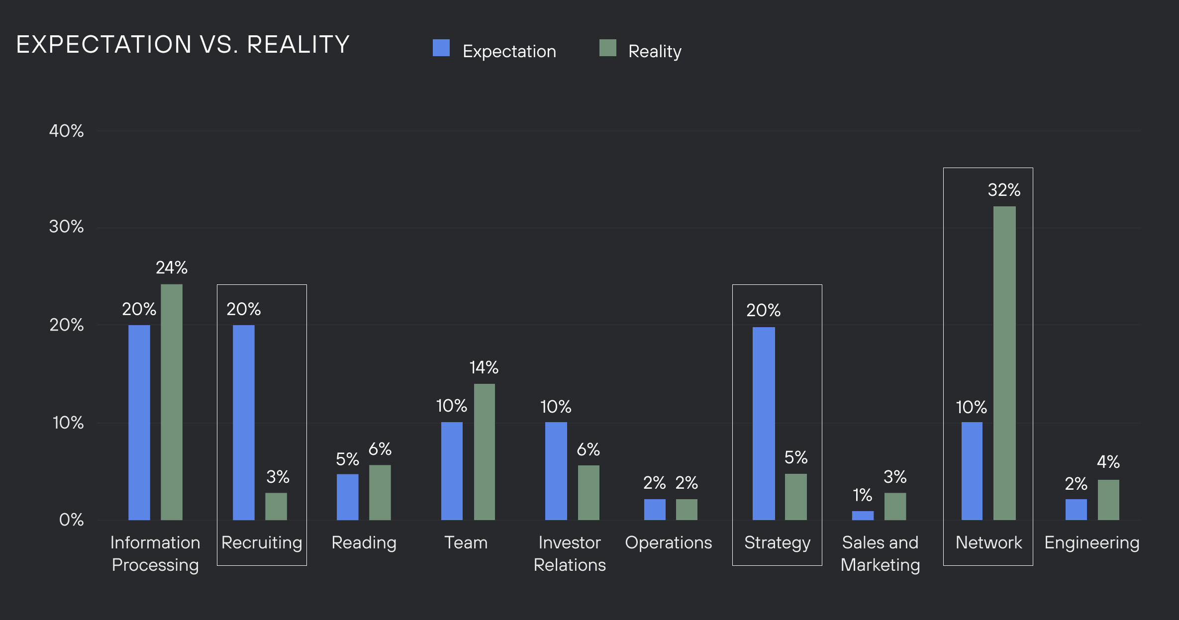 Graph comparing expectation of time spent to reality of time spent