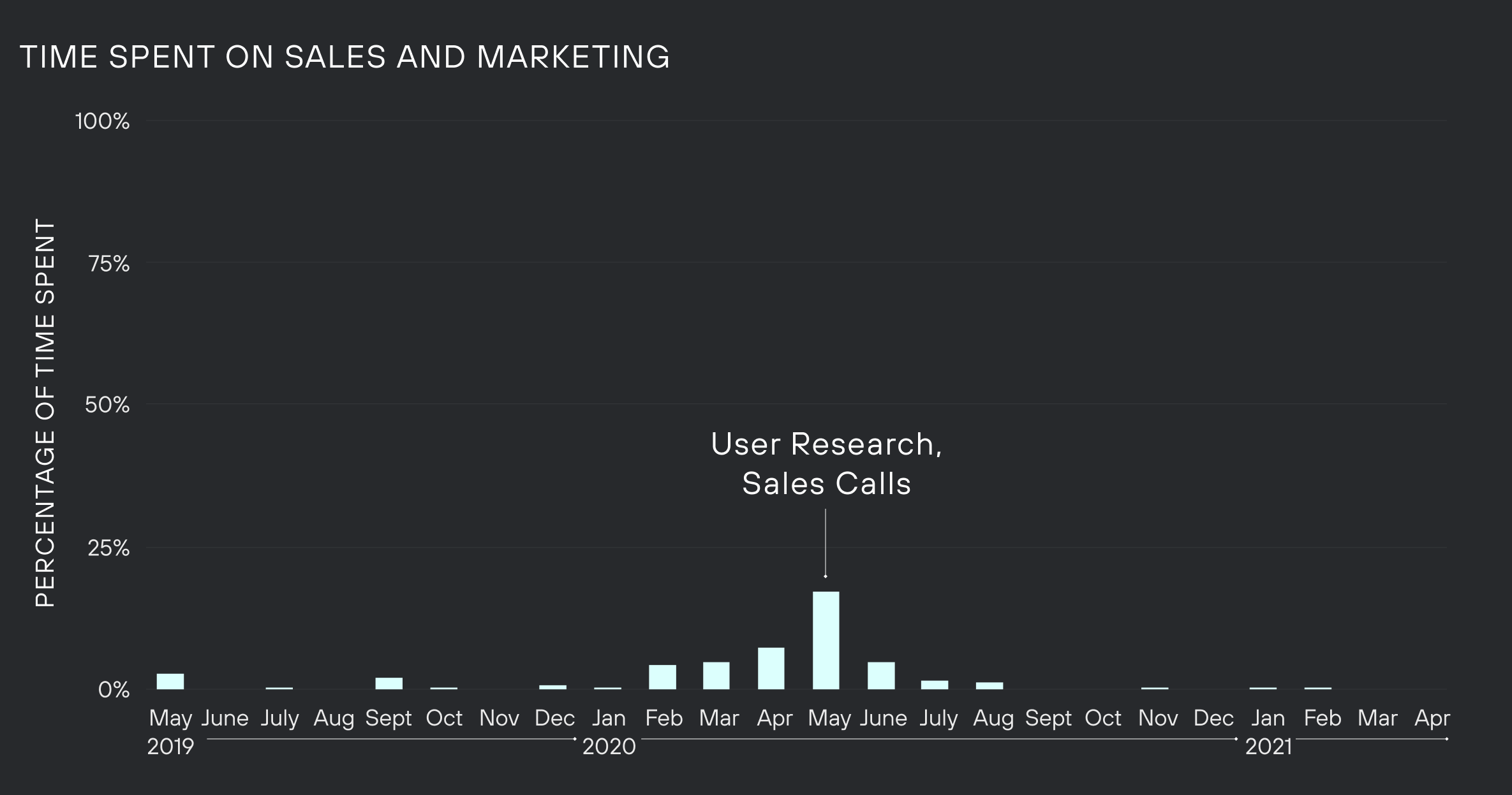 Graph of time spent on sales and marketing